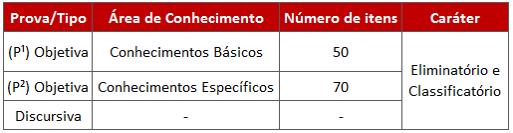 Tabela com detalhes da prova para o edital MPU.