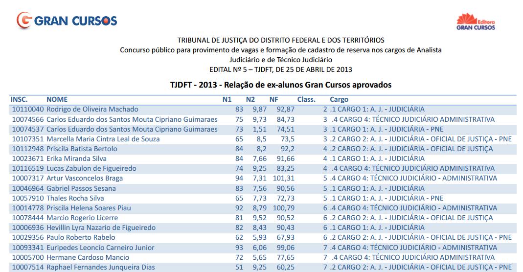 TJDFT RESUTLADO 2013
