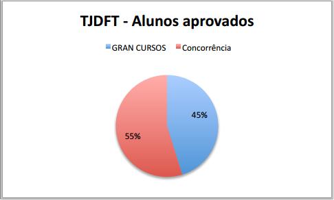 tjdft 2013 resultado 001