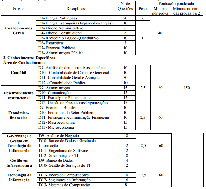 Especialidades concurso STN (Tesouro Nacional)!