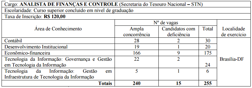 concurso STN (Tesouro Nacional)