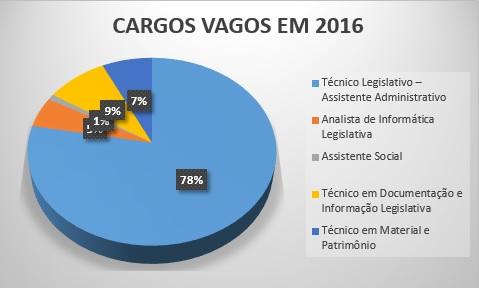 Cargos vagos - Câmara dos Deputados 2016