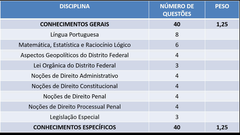 Tabela prova objetiva PCDF - Perito