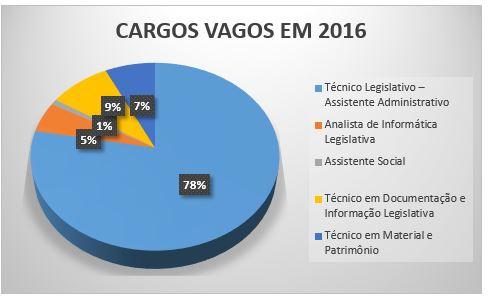 Cargos vagos que podem ser aproveitados pelo concurso da Câmara dos Deputados.