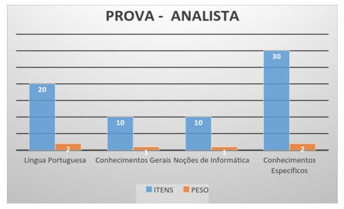 Composição da prova de analista.