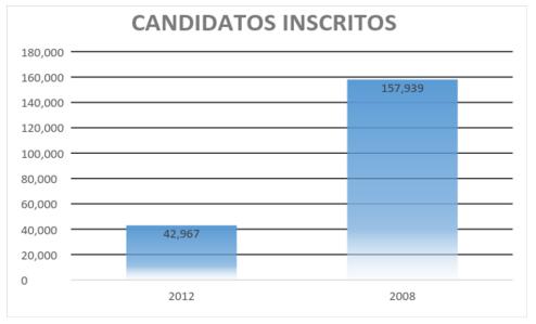 Gráfico com a quantidade de candidatos inscritos em 2012 e 2008.