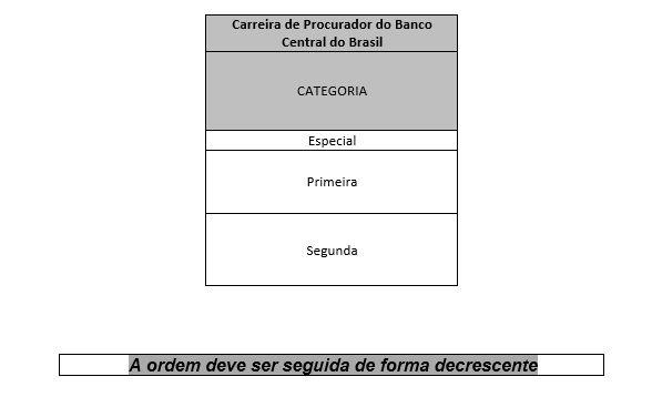 Progressão da carreira de Procurador do concurso Bacen.