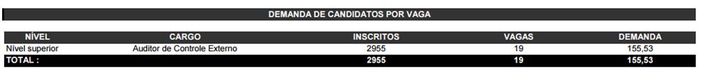 tabela ilustrando a demanda de candidatos por vaga.