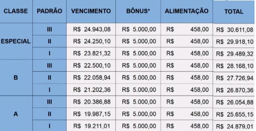auditor-rfb-vencimento
