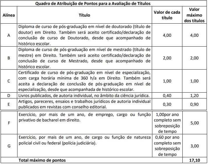 Concurso Polícia Civil PE Delegado: avaliação de títulos