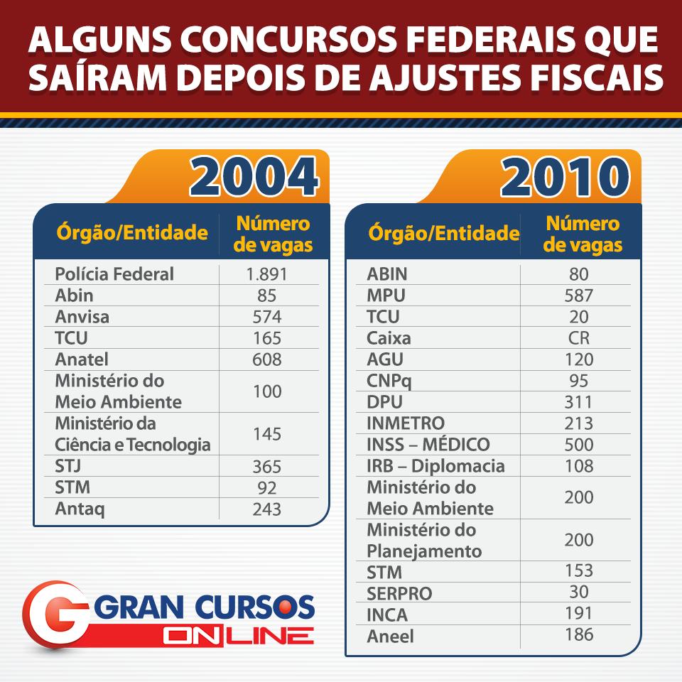 Concursos 2004 e 2010