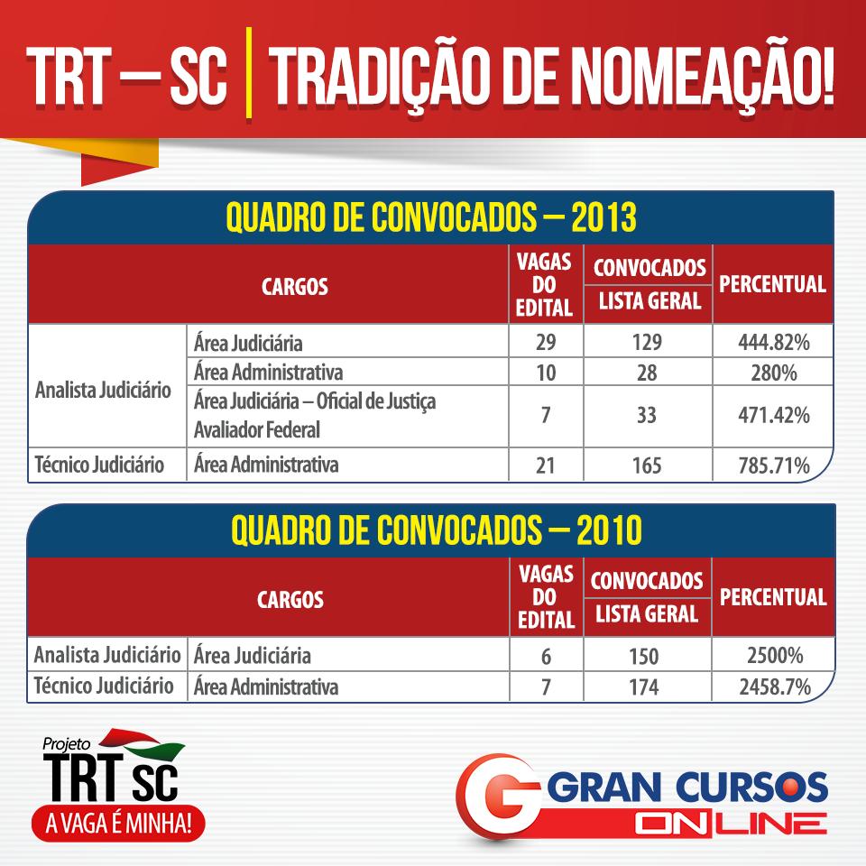 Tabela com histórico de nomeações do concurso TRT SC.