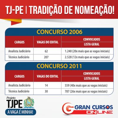 Concurso do edital TJPE com tradição de nomeação.