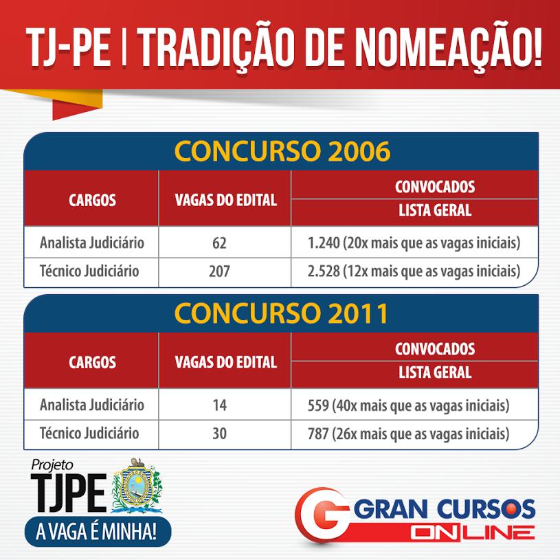 Tabela com convocados dos concursos TJPE anteriores.