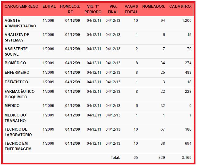 Tabela com histórico de nomeações do concurso Hemocentro DF.