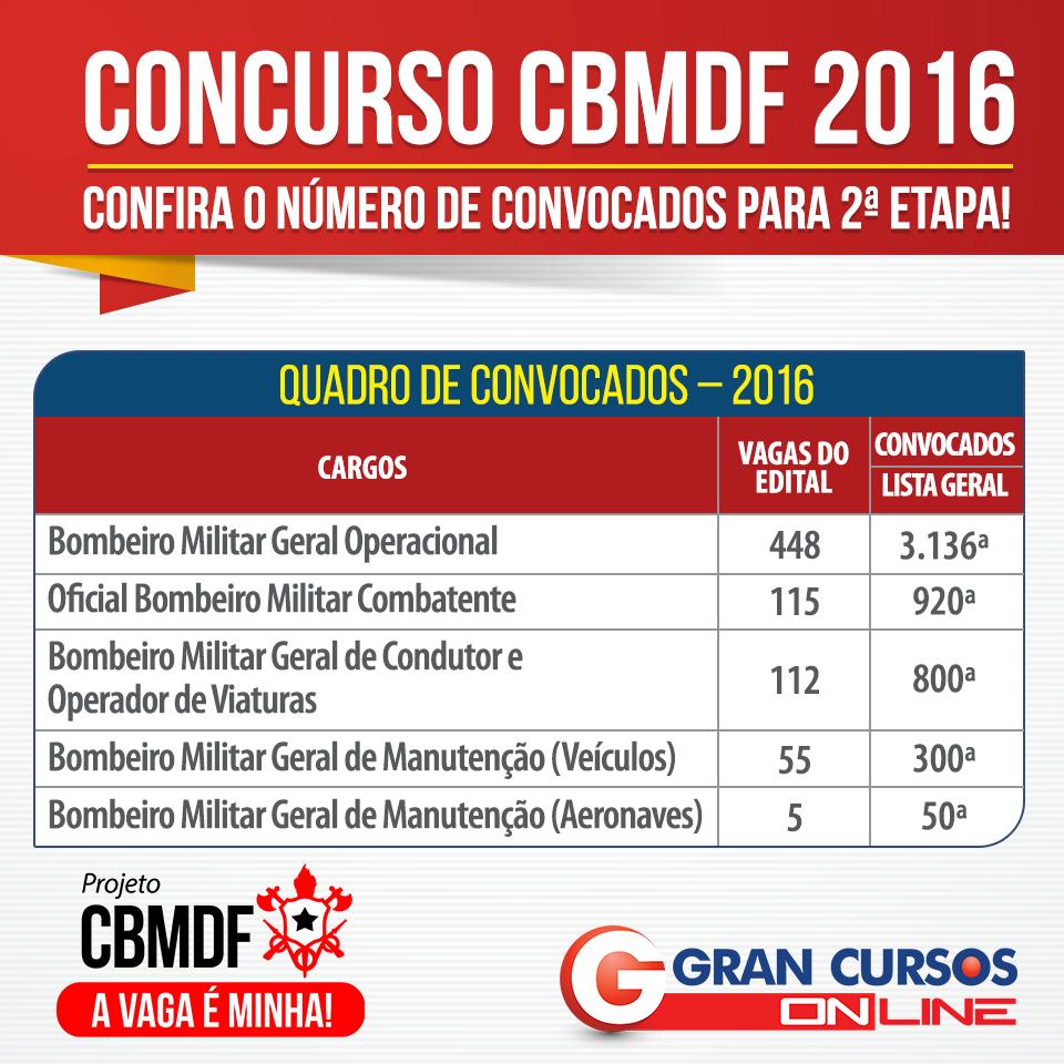 tabela-CBMDF (1)