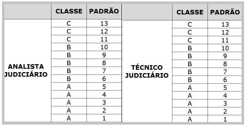 Tabela de evolução para cada cargo do concurso TRT GO.