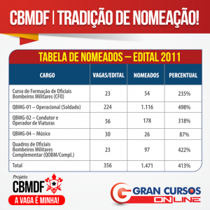 tabela-cbmdf