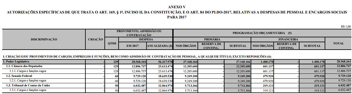 senado-orçamento-2017