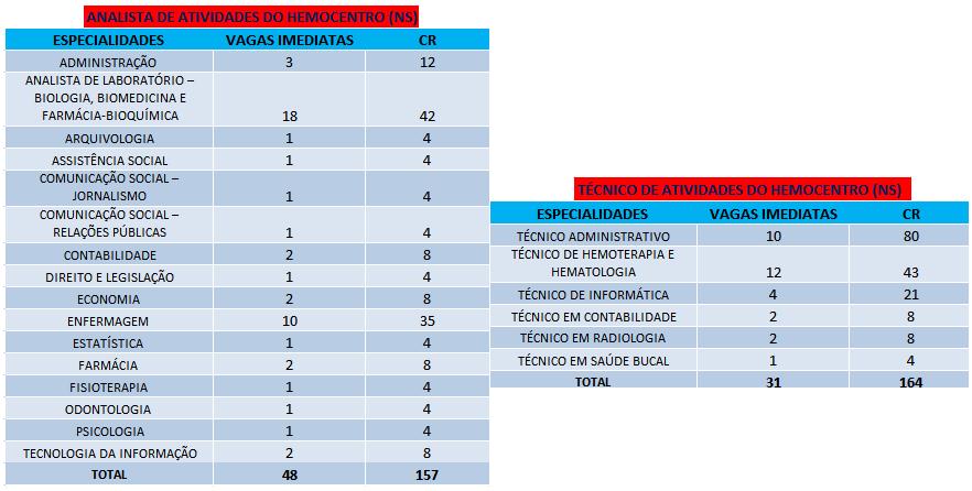 Tabela de cargos oferecidos pelo concurso do Hemocentro DF.