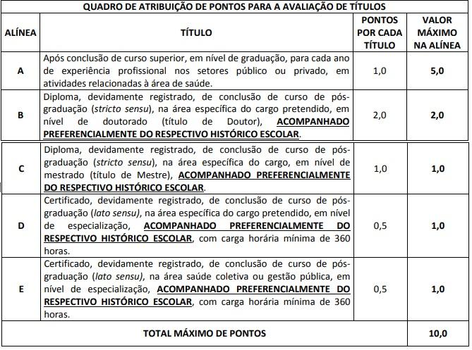 Concurso Ministério da Saúde: avaliação de títulos