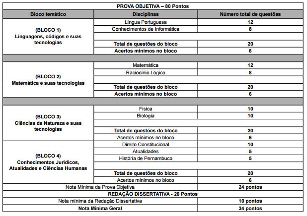 Imagem da tabela de questões presentes na prova do concurso bombeiros PE.