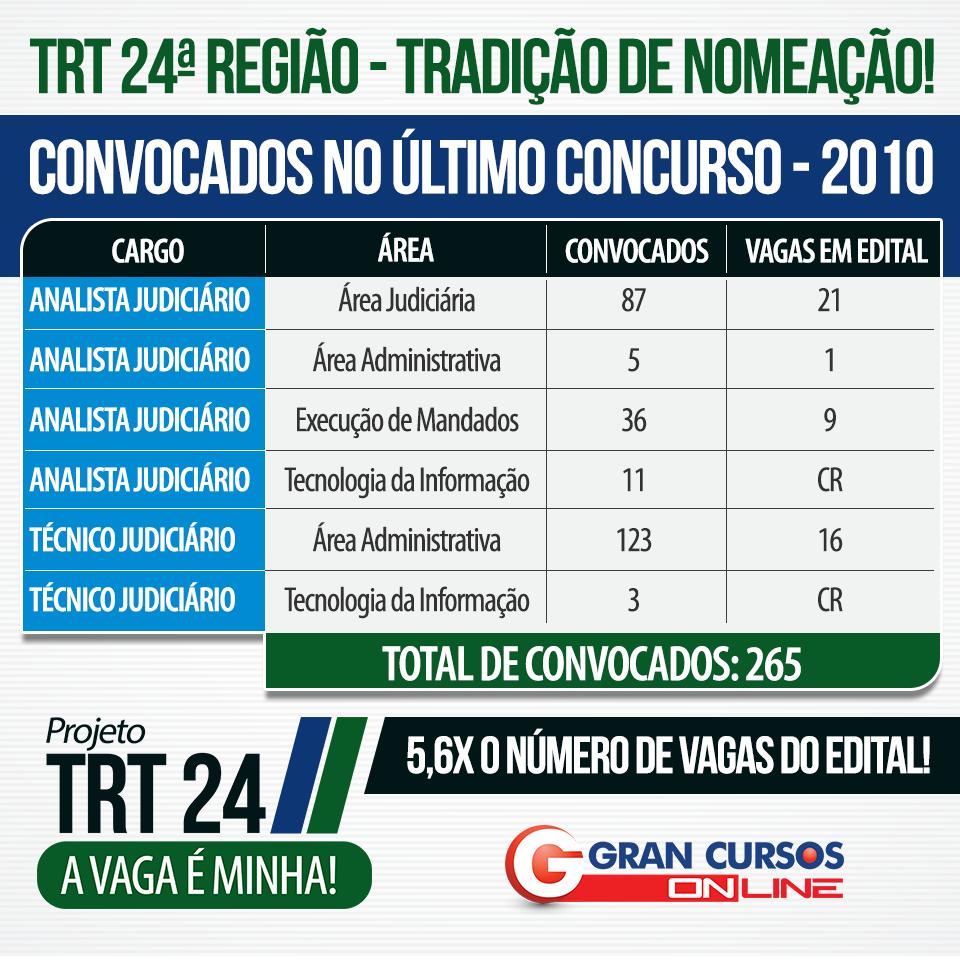 tabela-trt-24