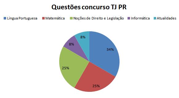 Divisão das questões do edital TJ PR.