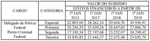 Tabela com remunerações para o concurso polícia federal.