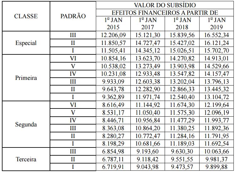 Tabela de subsídios da carreira de policial rodoviário federal