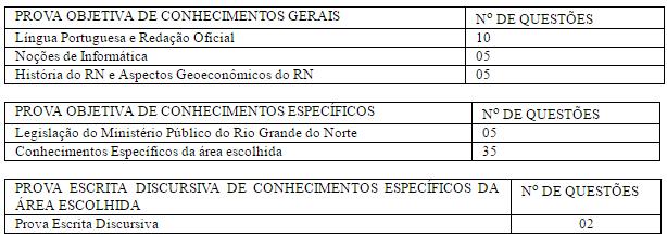 Tabela de questões para o cargo de analista no concurso MP RN.