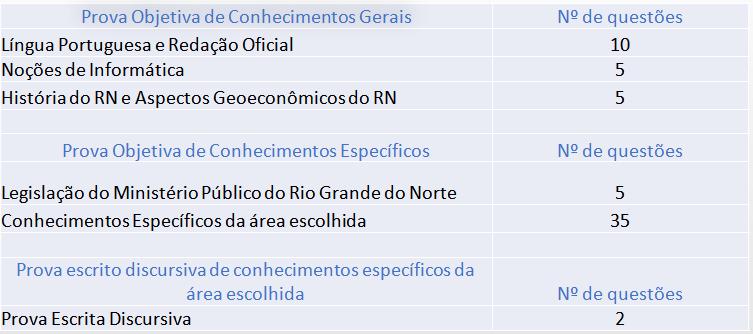 Tabela com prova detalhada para analista conforme edital MP RN.