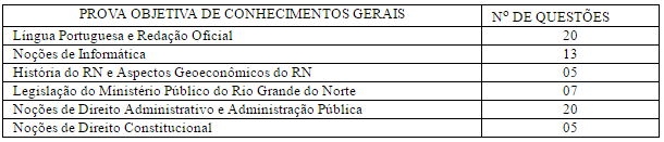Tabela de questões para o cargo de técnico no concurso MP RN.
