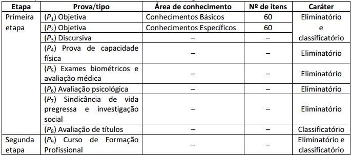 Provas e exames do concurso PCDF.