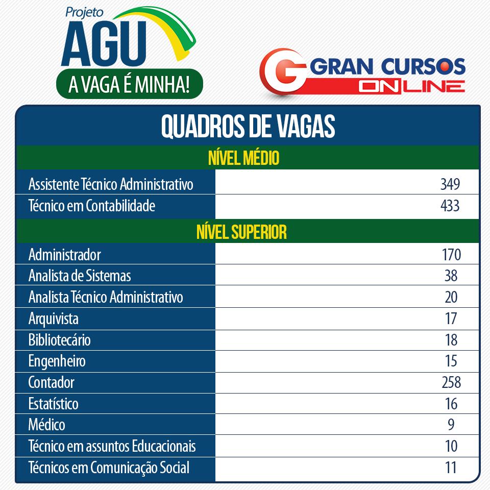 Quadro de vagas do concurso AGU.