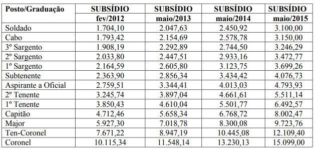 Edital PM PI: quadro com os subsídios pagos pela Corporação.