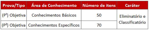 Tabela com especificação de prova do edital MPU.