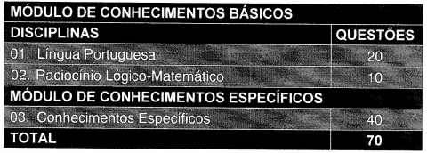 Disciplinas abordadas na prova do concurso TJSC.