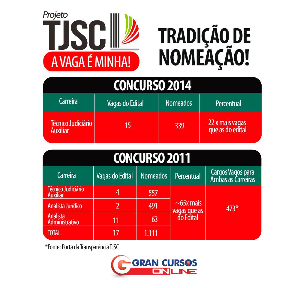 Tabela com número de convocados no concurso TJSC de 2011 e 2014.