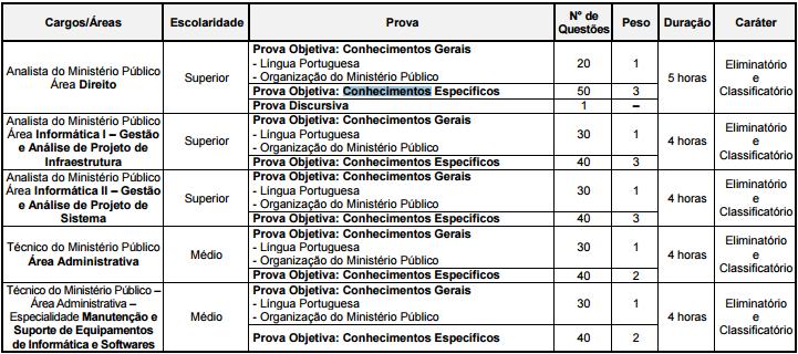 Concurso Ministério Público Sergipe