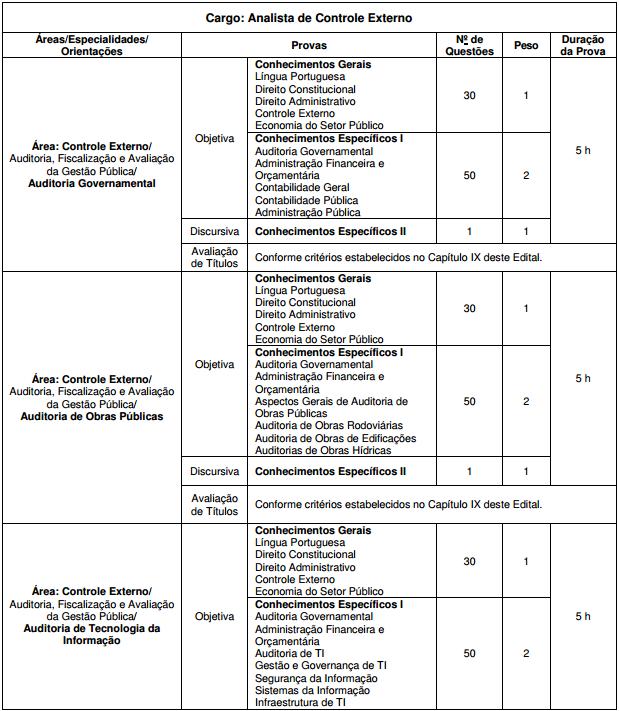Concurso TCE CE: detalhes das provas