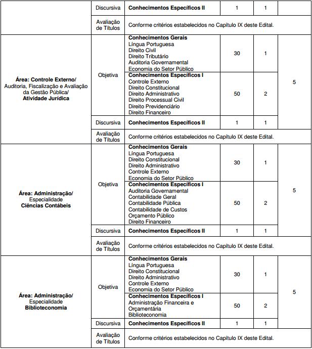 Concurso TCE CE: detalhes das provas 2