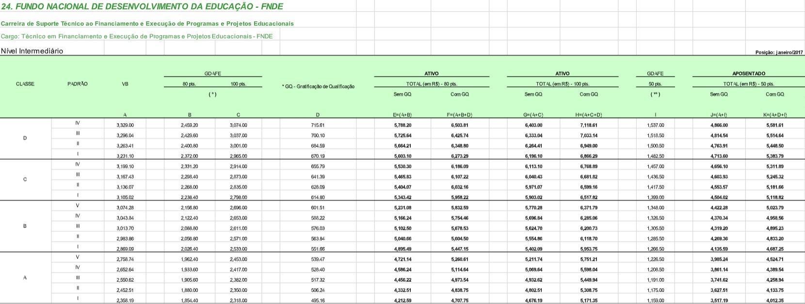 Concurso FNDE: remuneração de nível intermediário