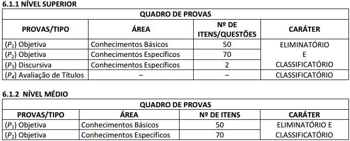 Concurso Detran ES: quadro de provas.