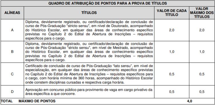 Concurso Politec AP: avaliação de títulos!