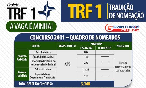 Quadro de nomeação do concurso TRF 1 de 2011.