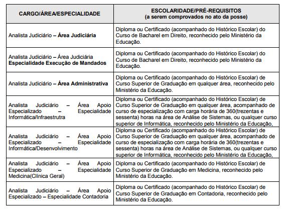 Tabela com cargos e escolaridade mínima para nível superior no concurso TRF 5.