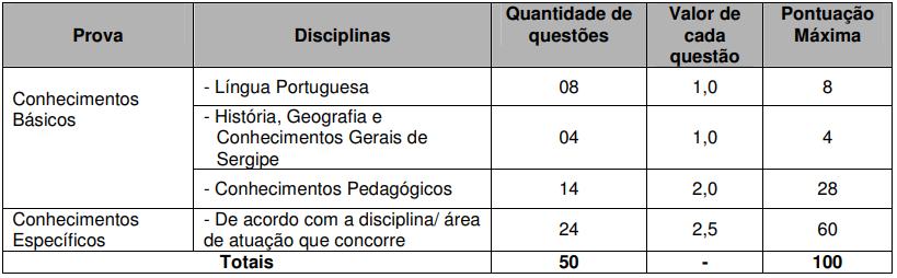 Concurso SEED SE: tabela de disciplinas da prova objetiva
