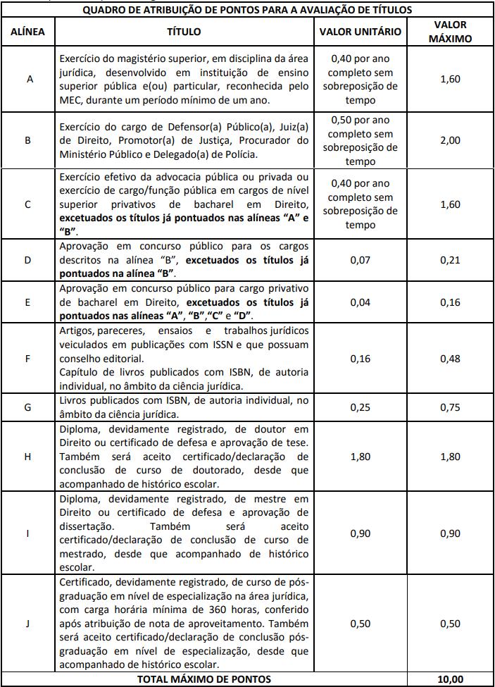 Concurso DPE AC: avaliação de títulos!