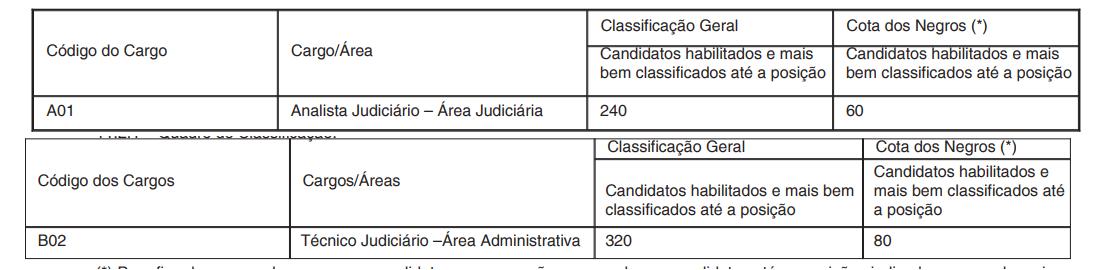 Exigência para classificação na prova do edital TRT RN.